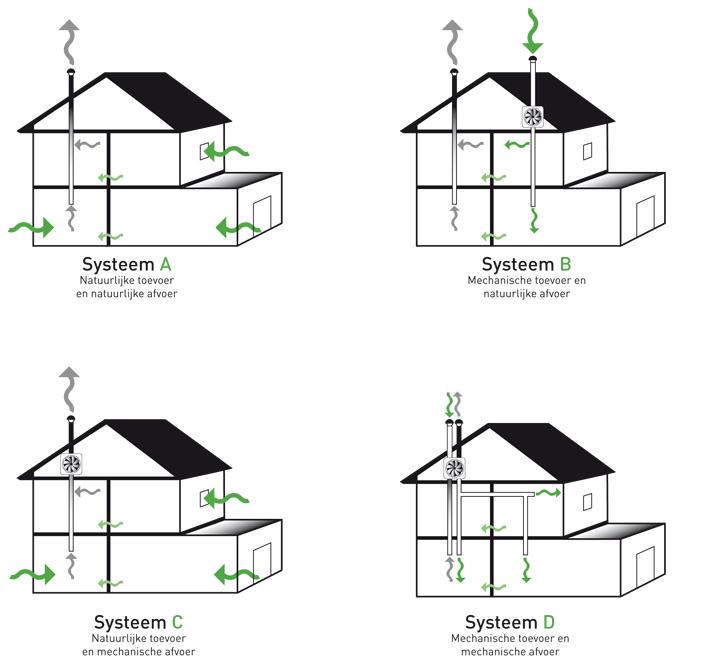 Afzuiging Badkamer Sensor ~ Ventilatiesysteem C Afzuiging met ventilatoren